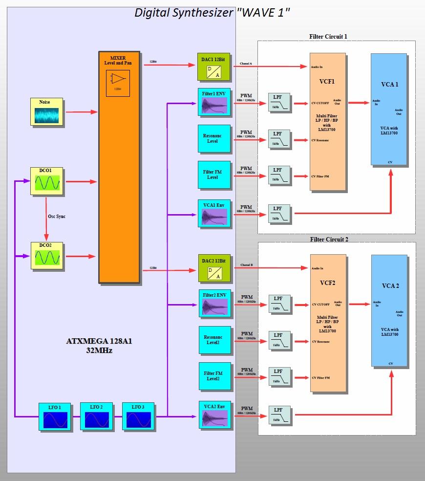 Forum • AVR Synthesizer