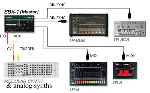 roland-sbx-1-sync-example-640x387