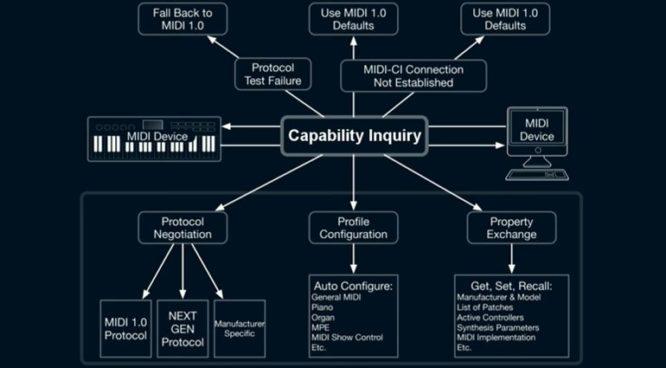 midi-capability-enquiry
