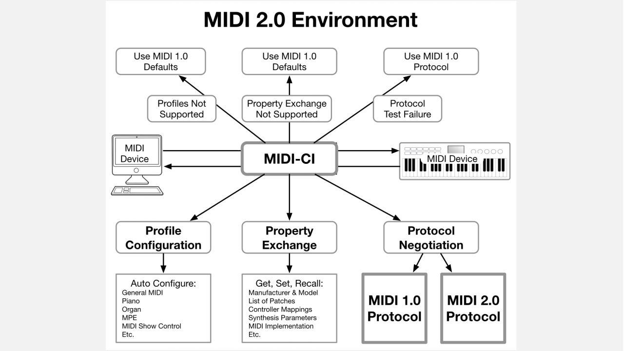 MIDI 2.0 kommt