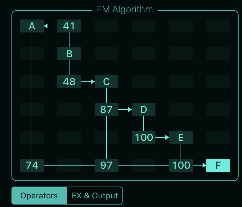 FM Synth NFM Algoritm matrix