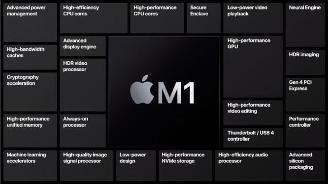 ARM M1 Chip