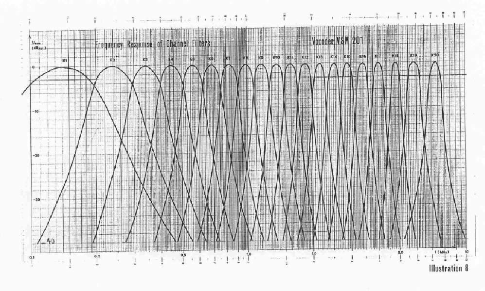 vsm201 frequency response