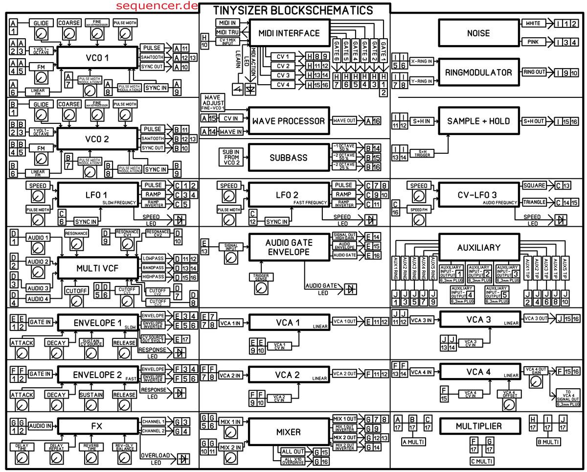 Tinysizer Modular System Block Tinysizer Modular System Block synthesizer